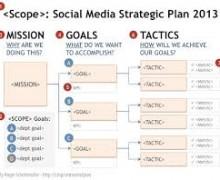 Yo voy a realizar un plan de Social media o de SEO