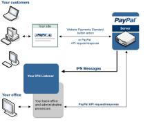 Yo voy a hacer la integración API de PayPal